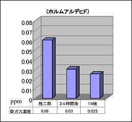 図1:ホルムアルデヒドの濃度変化