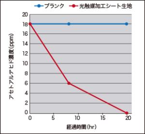 図1.光触媒加工カーシート生地の消臭試験(蛍光灯でのガスバッグ試験)