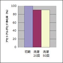 図2:布地に加工したときの消臭性能(洗濯耐久性)