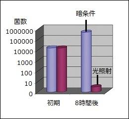 図1:ヒカリアクターの抗菌性能 (肺炎桿菌、JIS試験)