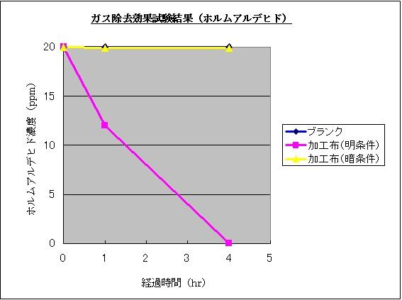 G2消臭グラフ