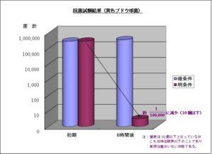 H1抗菌試験グラフ