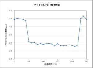 H2空気浄化性能グラフ
