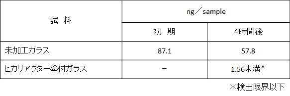 H3花粉アレルゲン不活化試験結果