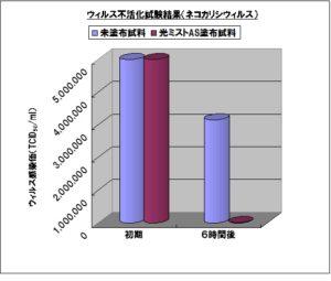 光ミストウイルス 不活化試験グラフ
