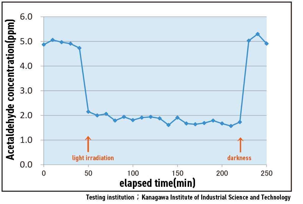 JIS R1751-2 Air purification test (acetaldehyde)